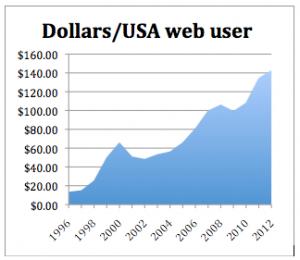 Dollars spent advertising to each USA web user